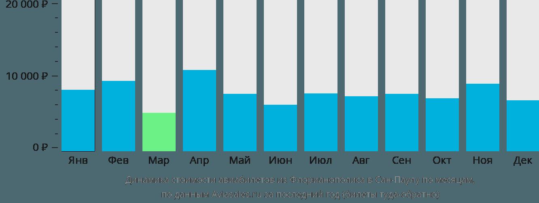 Динамика стоимости авиабилетов из Флорианополиса в Сан-Паулу по месяцам