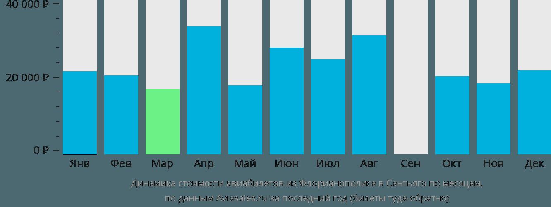 Динамика стоимости авиабилетов из Флорианополиса в Сантьяго по месяцам