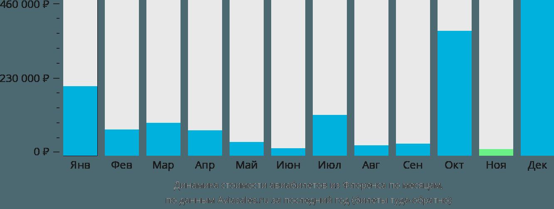 Динамика стоимости авиабилетов из Флоренса по месяцам