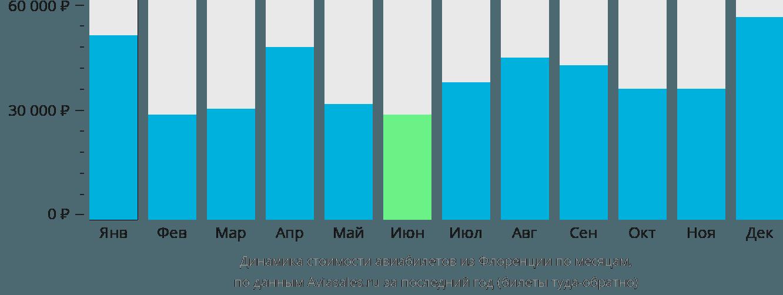 Динамика стоимости авиабилетов из Флоренции по месяцам
