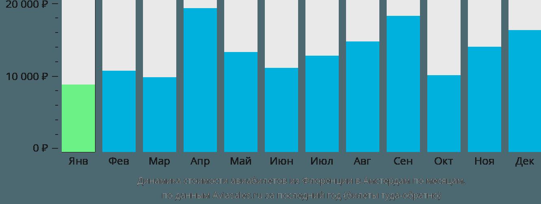 Динамика стоимости авиабилетов из Флоренции в Амстердам по месяцам