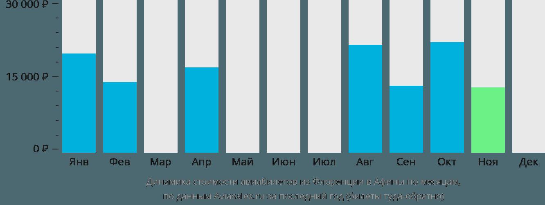 Динамика стоимости авиабилетов из Флоренции в Афины по месяцам