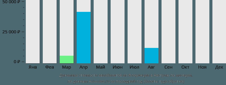 Динамика стоимости авиабилетов из Флоренции в Австрию по месяцам