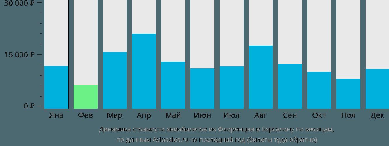Динамика стоимости авиабилетов из Флоренции в Барселону по месяцам