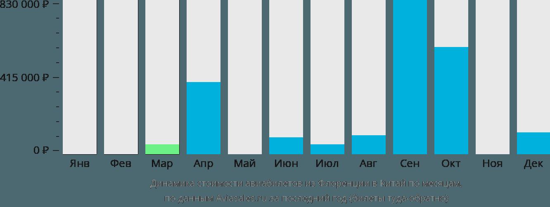 Динамика стоимости авиабилетов из Флоренции в Китай по месяцам