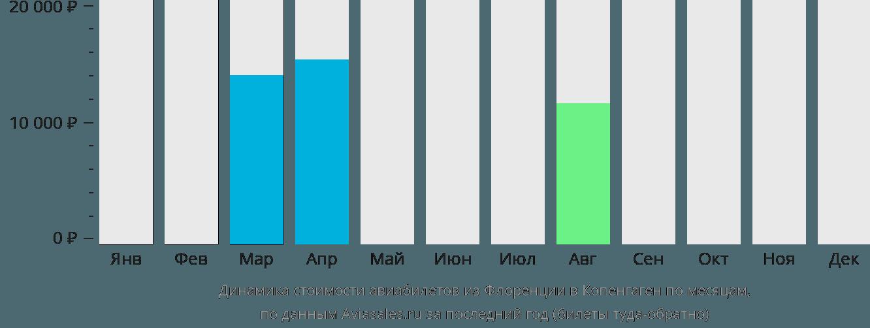 Динамика стоимости авиабилетов из Флоренции в Копенгаген по месяцам