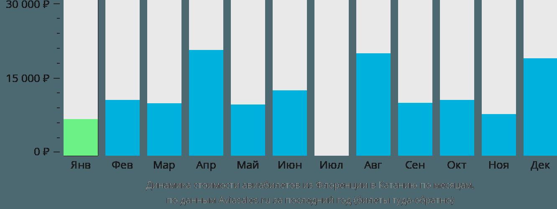 Динамика стоимости авиабилетов из Флоренции в Катанию по месяцам