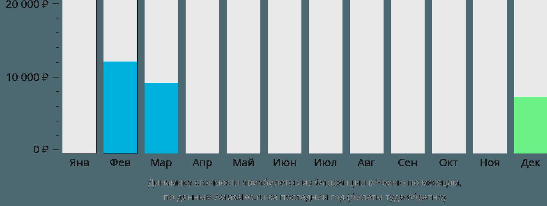 Динамика стоимости авиабилетов из Флоренции в Чехию по месяцам