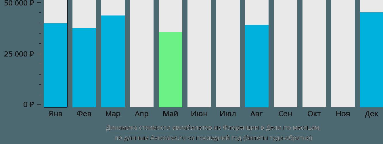 Динамика стоимости авиабилетов из Флоренции в Дели по месяцам