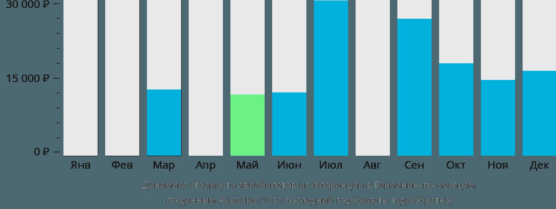 Динамика стоимости авиабилетов из Флоренции в Германию по месяцам
