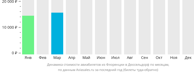 Динамика стоимости авиабилетов из Флоренции в Дюссельдорф по месяцам