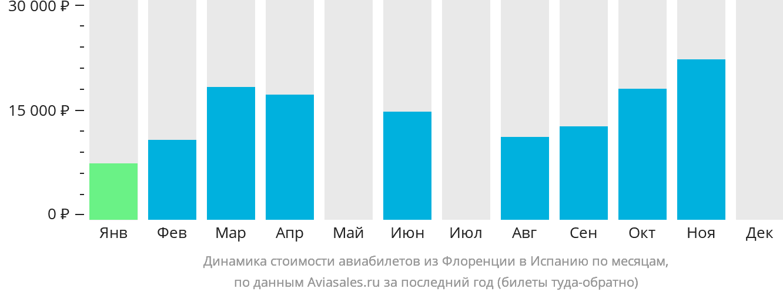 Динамика стоимости авиабилетов из Флоренции в Испанию по месяцам