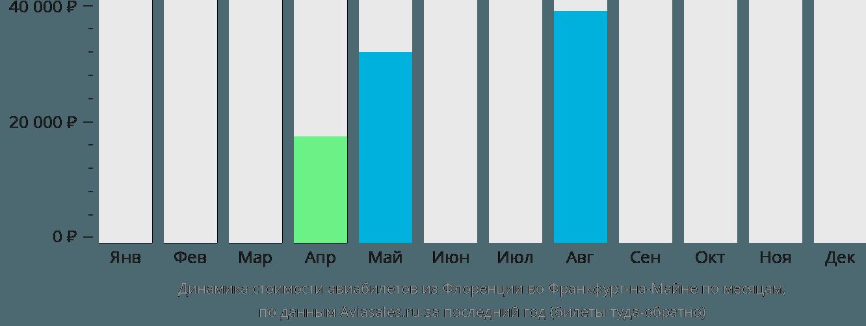 Динамика стоимости авиабилетов из Флоренции во Франкфурт-на-Майне по месяцам