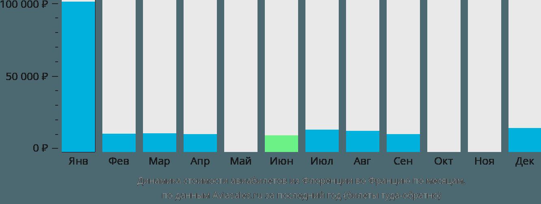 Динамика стоимости авиабилетов из Флоренции во Францию по месяцам
