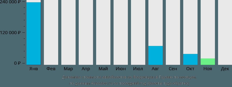 Динамика стоимости авиабилетов из Флоренции в Грузию по месяцам