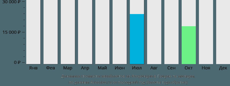 Динамика стоимости авиабилетов из Флоренции в Грецию по месяцам