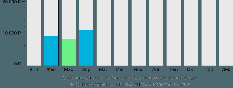 Динамика стоимости авиабилетов из Флоренции в Женеву по месяцам