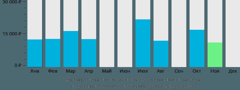 Динамика стоимости авиабилетов из Флоренции в Киев по месяцам