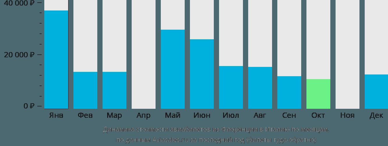 Динамика стоимости авиабилетов из Флоренции в Италию по месяцам