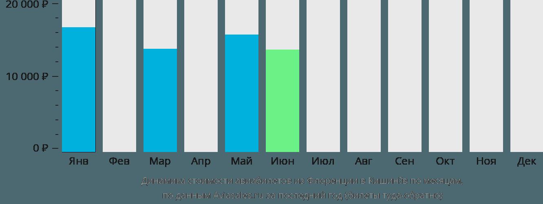 Динамика стоимости авиабилетов из Флоренции в Кишинёв по месяцам