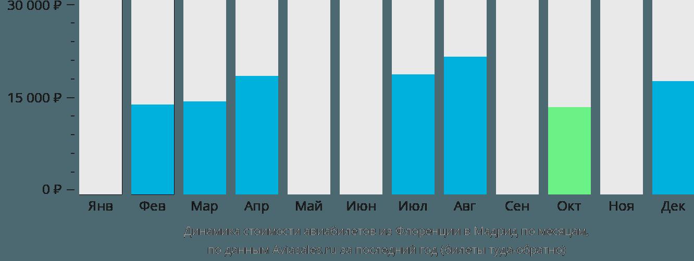 Динамика стоимости авиабилетов из Флоренции в Мадрид по месяцам