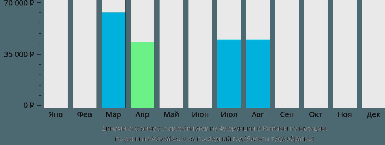 Динамика стоимости авиабилетов из Флоренции в Майами по месяцам