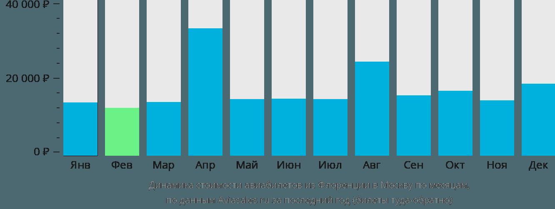 Динамика стоимости авиабилетов из Флоренции в Москву по месяцам