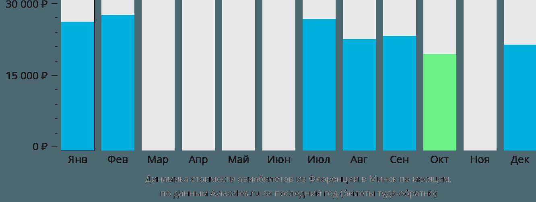 Динамика стоимости авиабилетов из Флоренции в Минск по месяцам