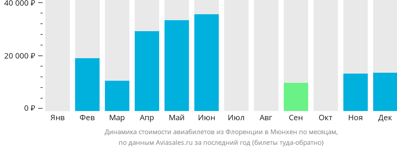 Динамика стоимости авиабилетов из Флоренции в Мюнхен по месяцам