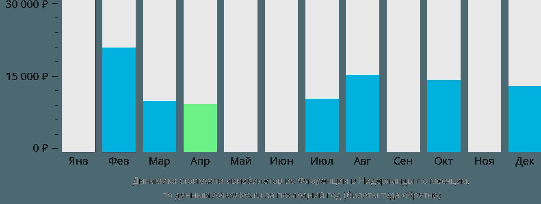 Динамика стоимости авиабилетов из Флоренции в Нидерланды по месяцам
