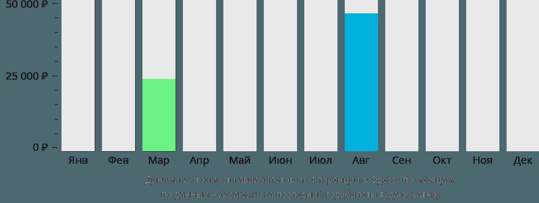 Динамика стоимости авиабилетов из Флоренции в Одессу по месяцам