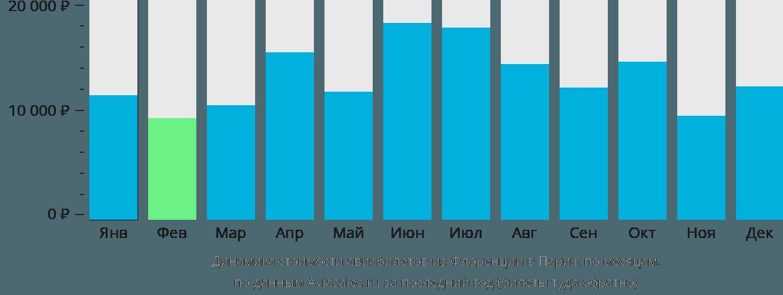 Динамика стоимости авиабилетов из Флоренции в Париж по месяцам