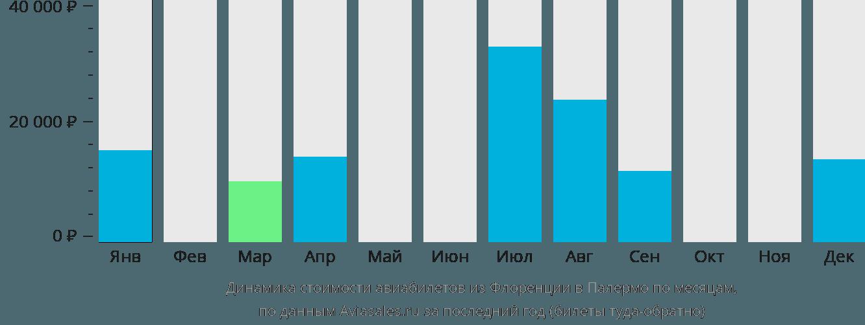 Динамика стоимости авиабилетов из Флоренции в Палермо по месяцам