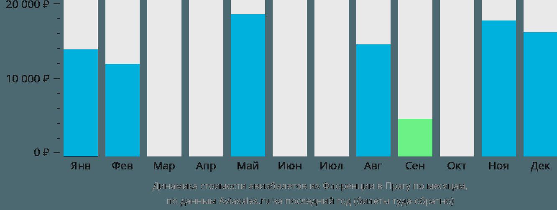 Динамика стоимости авиабилетов из Флоренции в Прагу по месяцам