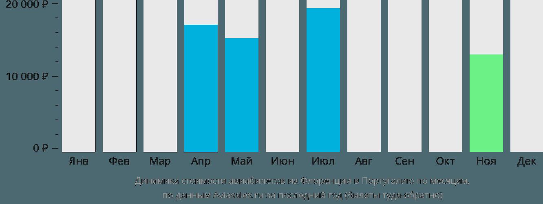 Динамика стоимости авиабилетов из Флоренции в Португалию по месяцам