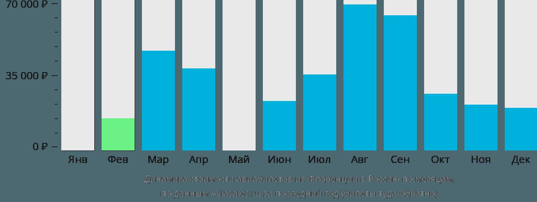 Динамика стоимости авиабилетов из Флоренции в Россию по месяцам