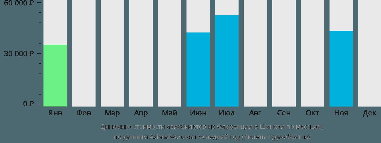 Динамика стоимости авиабилетов из Флоренции в Шанхай по месяцам