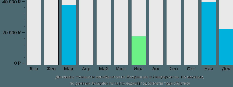 Динамика стоимости авиабилетов из Флоренции в Симферополь  по месяцам