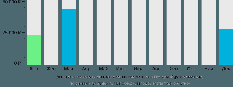 Динамика стоимости авиабилетов из Флоренции в Екатеринбург по месяцам