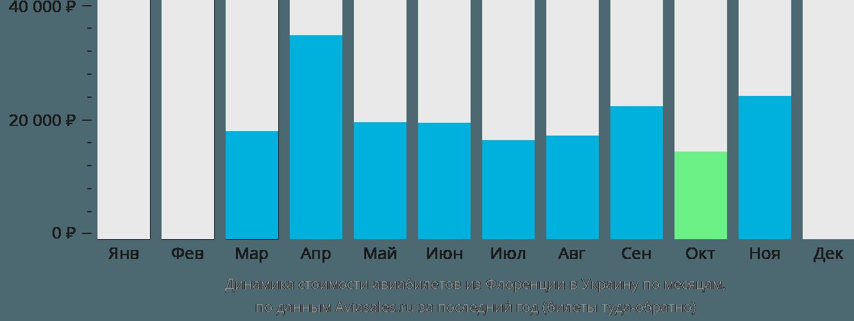 Динамика стоимости авиабилетов из Флоренции в Украину по месяцам