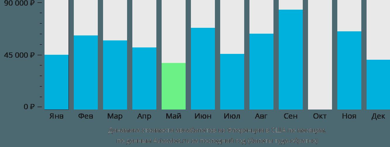 Динамика стоимости авиабилетов из Флоренции в США по месяцам