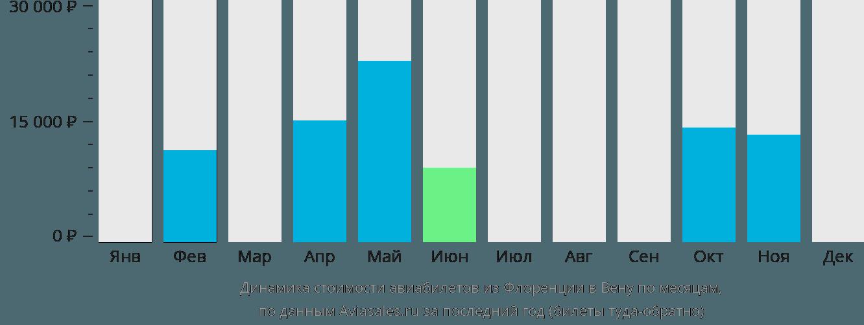 Динамика стоимости авиабилетов из Флоренции в Вену по месяцам