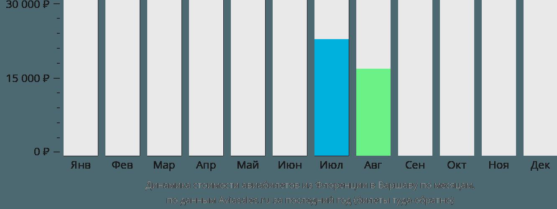 Динамика стоимости авиабилетов из Флоренции в Варшаву по месяцам