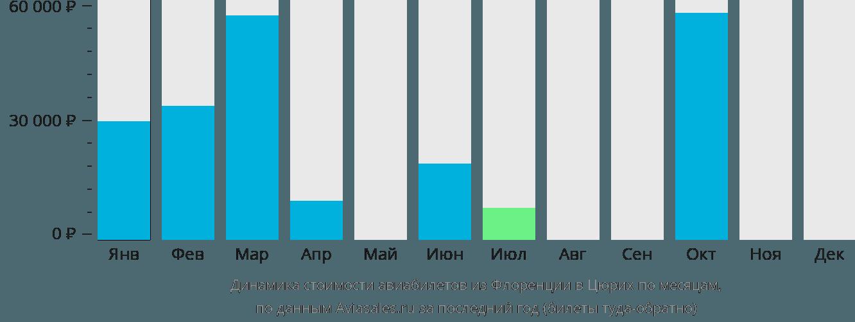 Динамика стоимости авиабилетов из Флоренции в Цюрих по месяцам