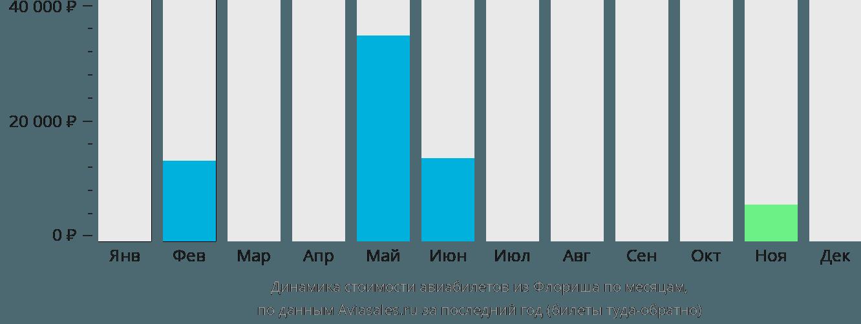 Динамика стоимости авиабилетов из Флориша по месяцам