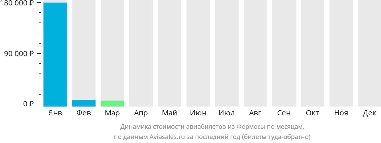 Динамика стоимости авиабилетов из Формосы по месяцам