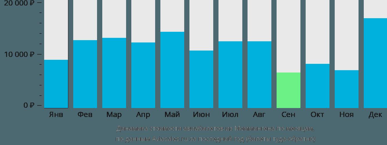 Динамика стоимости авиабилетов из Меммингена по месяцам