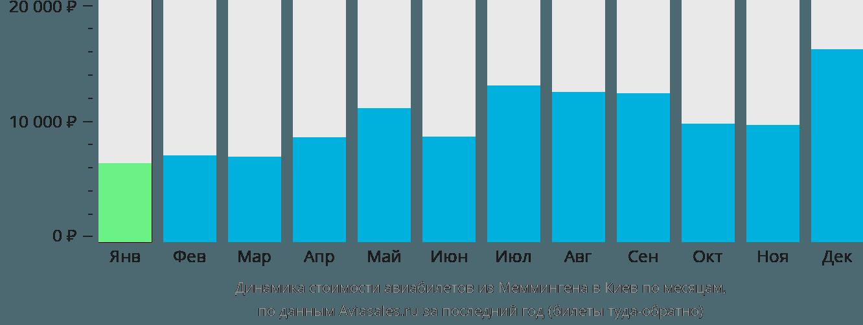 Динамика стоимости авиабилетов из Меммингена в Киев по месяцам