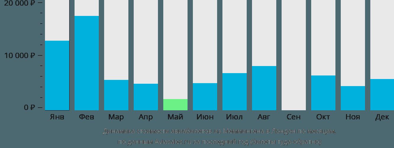 Динамика стоимости авиабилетов из Меммингена в Лондон по месяцам