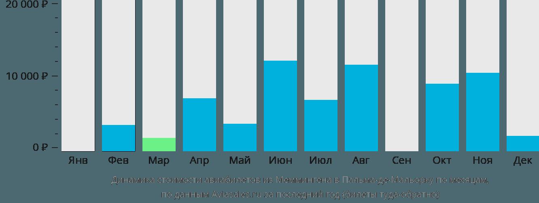Динамика стоимости авиабилетов из Меммингена в Пальма-де-Майорку по месяцам